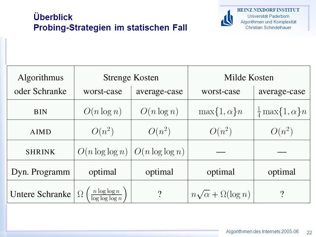 Algorithmen des Internets 2005-06 HEINZ NIXDORF INSTITUT Universität Paderborn Algorithmen und Komplexität Christian Schindelhauer 22 Überblick Probing-Strategien im statischen Fall