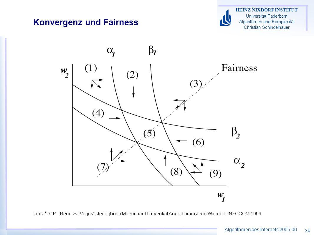 Algorithmen des Internets 2005-06 HEINZ NIXDORF INSTITUT Universität Paderborn Algorithmen und Komplexität Christian Schindelhauer 34 Konvergenz und Fairness aus: TCP Reno vs.
