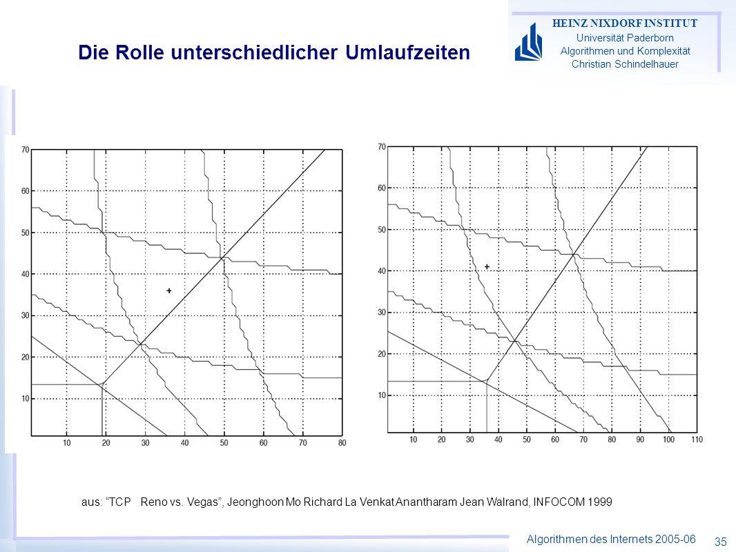 Algorithmen des Internets 2005-06 HEINZ NIXDORF INSTITUT Universität Paderborn Algorithmen und Komplexität Christian Schindelhauer 35 Die Rolle unterschiedlicher Umlaufzeiten aus: TCP Reno vs.