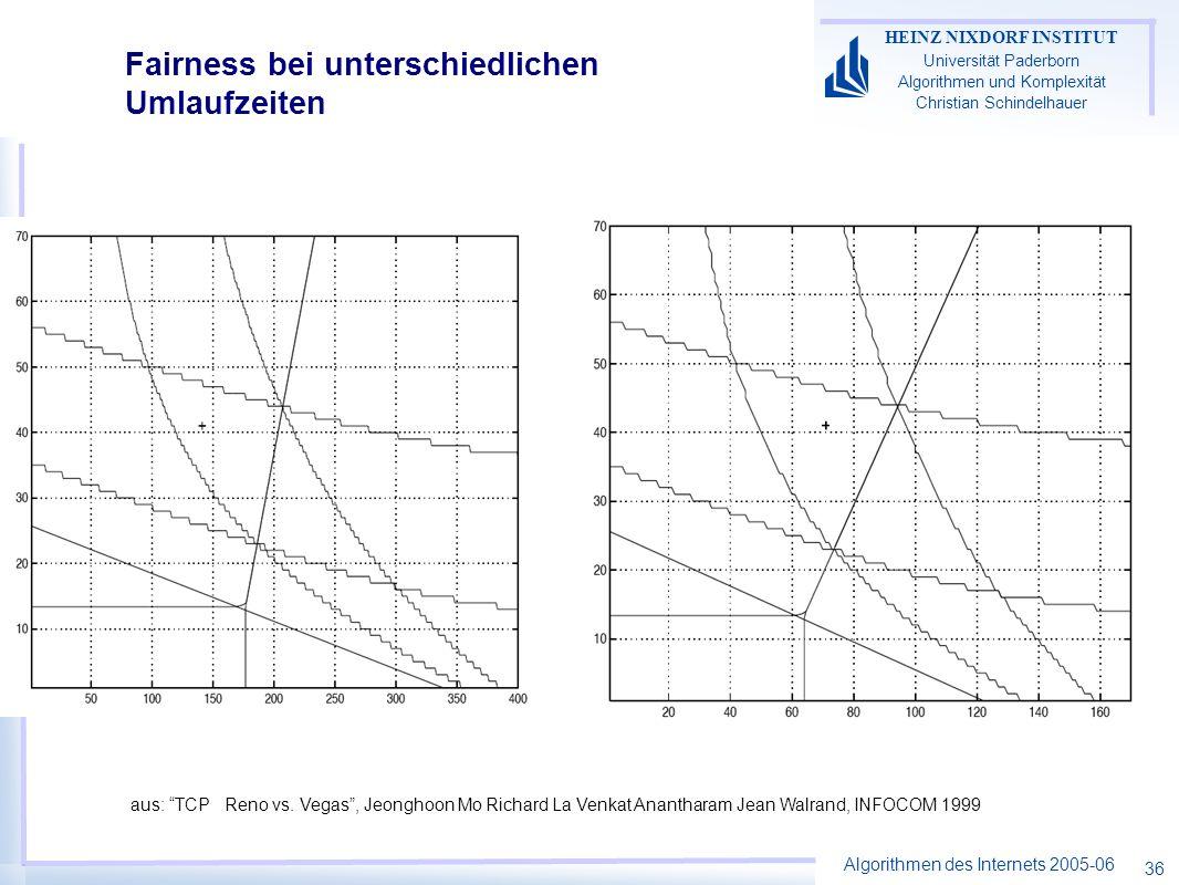 Algorithmen des Internets 2005-06 HEINZ NIXDORF INSTITUT Universität Paderborn Algorithmen und Komplexität Christian Schindelhauer 36 Fairness bei unterschiedlichen Umlaufzeiten aus: TCP Reno vs.