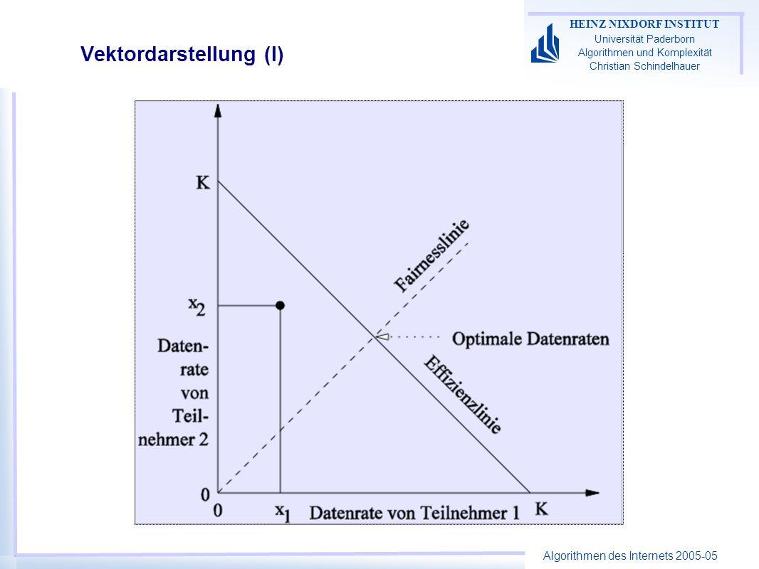 Algorithmen des Internets 2005-05 HEINZ NIXDORF INSTITUT Universität Paderborn Algorithmen und Komplexität Christian Schindelhauer Vektordarstellung (