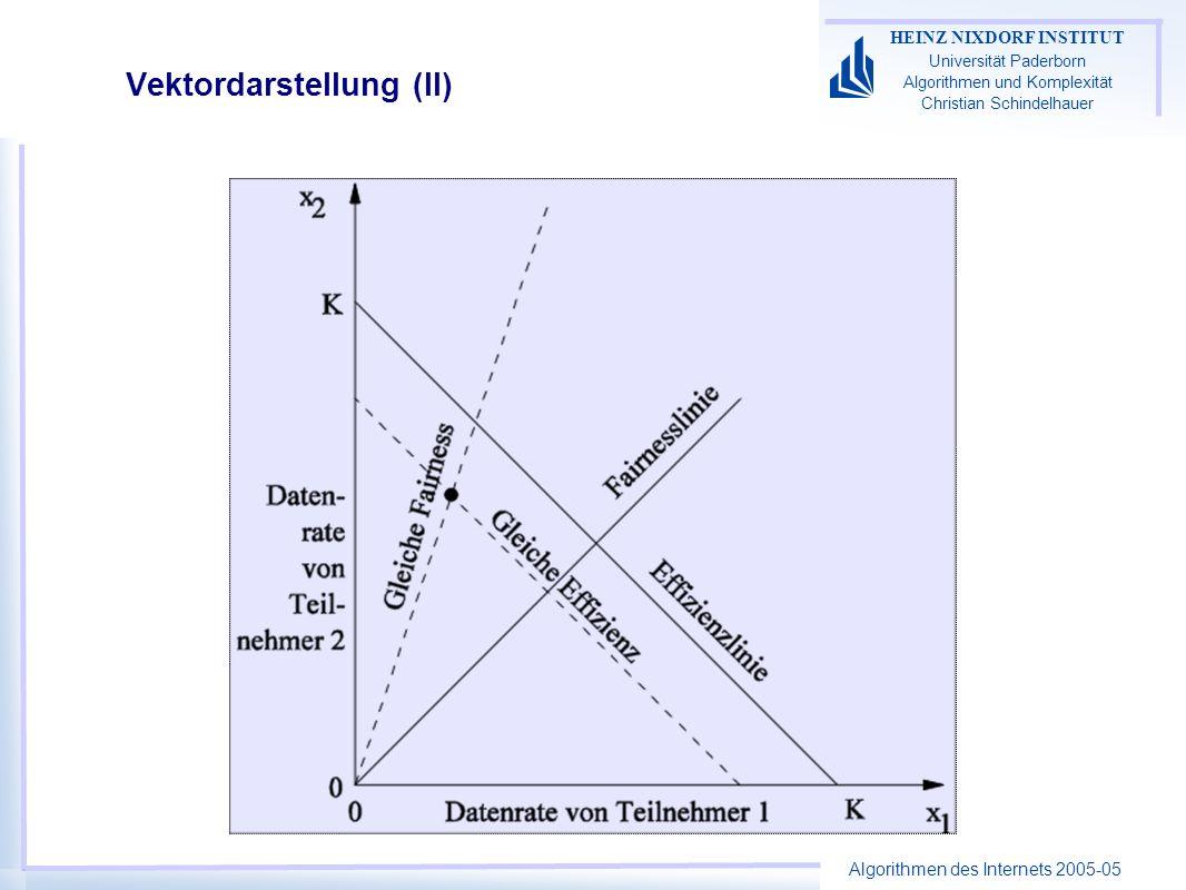 Algorithmen des Internets 2005-05 HEINZ NIXDORF INSTITUT Universität Paderborn Algorithmen und Komplexität Christian Schindelhauer Vektordarstellung (II)