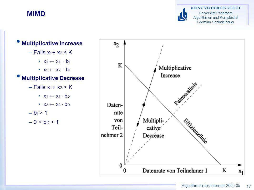 Algorithmen des Internets 2005-05 HEINZ NIXDORF INSTITUT Universität Paderborn Algorithmen und Komplexität Christian Schindelhauer 17 MIMD Multiplicative Increase –Falls x 1 + x 2 K x 1 x 1 b I x 2 x 2 b I Multiplicative Decrease –Falls x 1 + x 2 > K x 1 x 1 b D x 2 x 2 b D –b I > 1 –0 < b D < 1