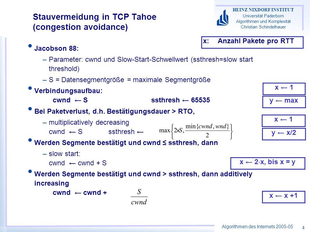 Algorithmen des Internets 2005-05 HEINZ NIXDORF INSTITUT Universität Paderborn Algorithmen und Komplexität Christian Schindelhauer 4 Stauvermeidung in TCP Tahoe (congestion avoidance) Jacobson 88: –Parameter: cwnd und Slow-Start-Schwellwert (ssthresh=slow start threshold) –S = Datensegmentgröße = maximale Segmentgröße Verbindungsaufbau: cwnd S ssthresh 65535 Bei Paketverlust, d.h.
