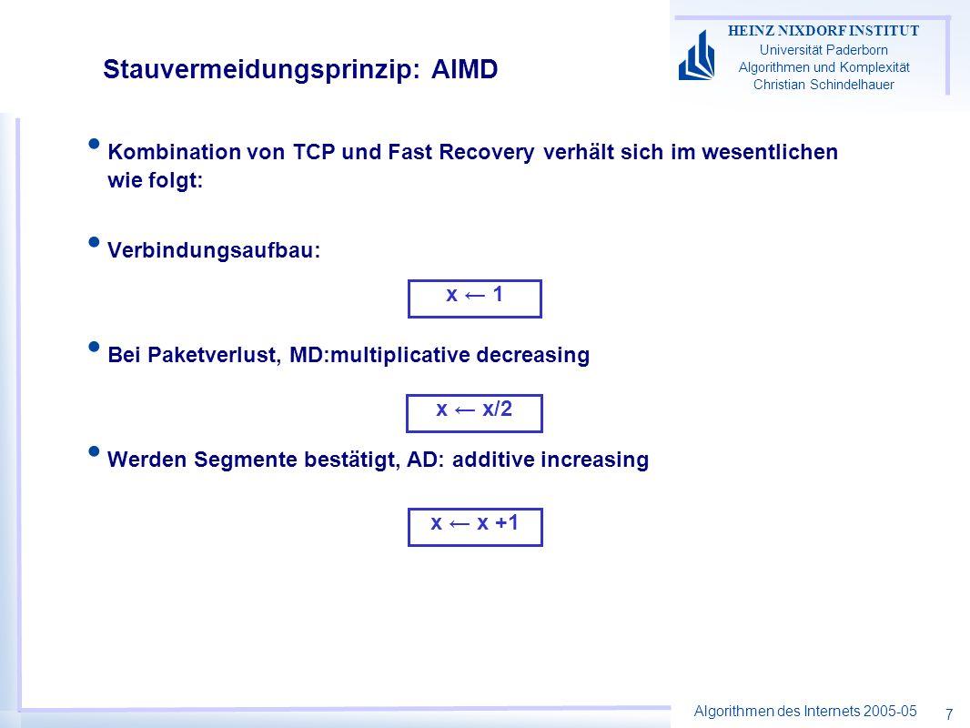 Algorithmen des Internets 2005-05 HEINZ NIXDORF INSTITUT Universität Paderborn Algorithmen und Komplexität Christian Schindelhauer 18 AIMD Additive Increase –Falls x 1 + x 2 K x 1 x 1 + a I x 2 x 2 + a I Multiplicative Decrease –Falls x 1 + x 2 > K x 1 x 1 b D x 2 x 2 b D –a I > 0 –0 < b D < 1