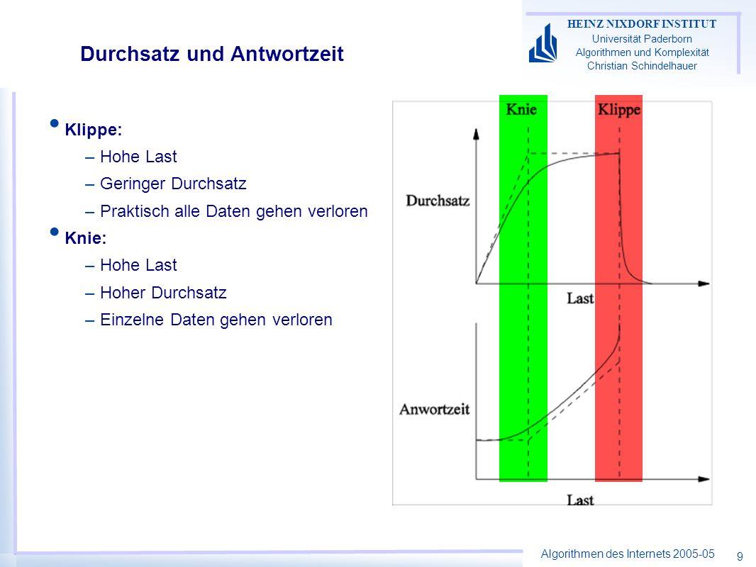 Algorithmen des Internets 2005-05 HEINZ NIXDORF INSTITUT Universität Paderborn Algorithmen und Komplexität Christian Schindelhauer 10 Ein einfaches Datenratenmodell n Teilnehmer, Rundenmodell –Teilnehmer i hat Datenrate x i (t) –Anfangsdatenrate x 1 (0), …, x n (0) gegeben Feedback nach Runde t: –y(t) = 0, falls –y(t) = 1, falls –wobei K ist Knielast Jeder Teilnehmer aktualisiert in Runde t+1: –x i (t+1) = f(x i (t),y(t)) –Increase-Strategie f 0 (x) = f(x,0) –Decrease-Strategief 1 (x) = f(x,1) Wir betrachten lineare Funktionen: