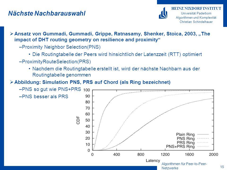 Algorithmen für Peer-to-Peer- Netzwerke 15 HEINZ NIXDORF INSTITUT Universität Paderborn Algorithmen und Komplexität Christian Schindelhauer Nächste Nachbarauswahl Ansatz von Gummadi, Gummadi, Grippe, Ratnasamy, Shenker, Stoica, 2003, The impact of DHT routing geometry on resilience and proximity –Proximity Neighbor Selection(PNS) Die Routingtabelle der Peers wird hinsichtlich der Latenzzeit (RTT) optimiert –ProximityRouteSelection(PRS) Nachdem die Routingtabelle erstellt ist, wird der nächste Nachbarn aus der Routingtabelle genommen Abbildung: Simulation PNS, PRS auf Chord (als Ring bezeichnet) –PNS so gut wie PNS+PRS –PNS besser als PRS