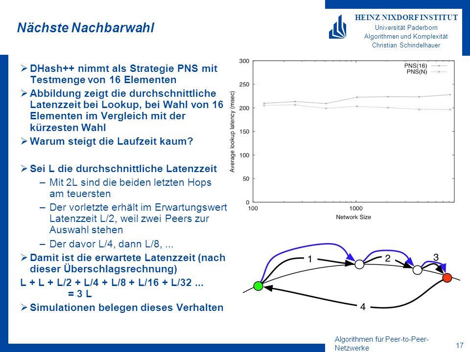 Algorithmen für Peer-to-Peer- Netzwerke 17 HEINZ NIXDORF INSTITUT Universität Paderborn Algorithmen und Komplexität Christian Schindelhauer Nächste Nachbarwahl DHash++ nimmt als Strategie PNS mit Testmenge von 16 Elementen Abbildung zeigt die durchschnittliche Latenzzeit bei Lookup, bei Wahl von 16 Elementen im Vergleich mit der kürzesten Wahl Warum steigt die Laufzeit kaum.