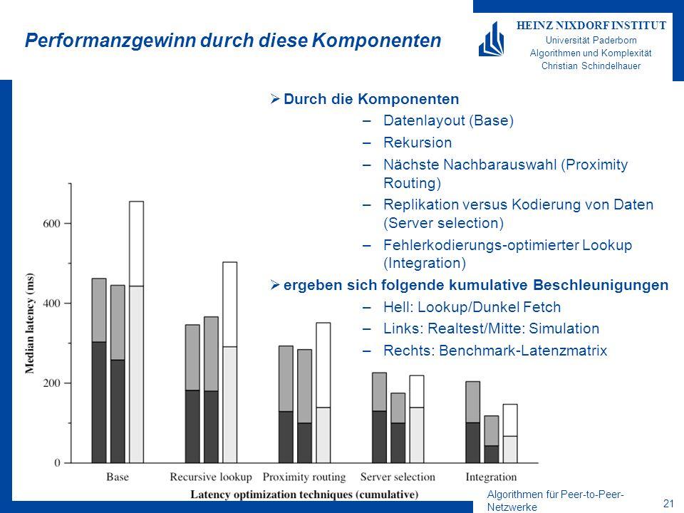 Algorithmen für Peer-to-Peer- Netzwerke 21 HEINZ NIXDORF INSTITUT Universität Paderborn Algorithmen und Komplexität Christian Schindelhauer Performanzgewinn durch diese Komponenten Durch die Komponenten –Datenlayout (Base) –Rekursion –Nächste Nachbarauswahl (Proximity Routing) –Replikation versus Kodierung von Daten (Server selection) –Fehlerkodierungs-optimierter Lookup (Integration) ergeben sich folgende kumulative Beschleunigungen –Hell: Lookup/Dunkel Fetch –Links: Realtest/Mitte: Simulation –Rechts: Benchmark-Latenzmatrix