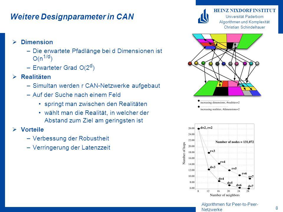 Algorithmen für Peer-to-Peer- Netzwerke 8 HEINZ NIXDORF INSTITUT Universität Paderborn Algorithmen und Komplexität Christian Schindelhauer Weitere Designparameter in CAN Dimension –Die erwartete Pfadlänge bei d Dimensionen ist O(n 1/d ) –Erwarteter Grad O(2 d ) Realitäten –Simultan werden r CAN-Netzwerke aufgebaut –Auf der Suche nach einem Feld springt man zwischen den Realitäten wählt man die Realität, in welcher der Abstand zum Ziel am geringsten ist Vorteile –Verbessung der Robustheit –Verringerung der Latenzzeit