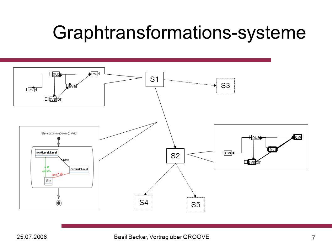 25.07.2006Basil Becker, Vortrag über GROOVE 8 Graphtransformations-systeme Grundlage von GROOVE Bestehen aus Zuständen und Übergängen Zustände werden durch Graphen beschrieben Übergangsrelation definiert durch Menge von Graphproduktionen