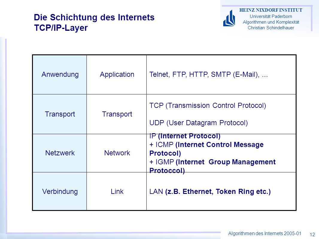 Algorithmen des Internets 2005-01 HEINZ NIXDORF INSTITUT Universität Paderborn Algorithmen und Komplexität Christian Schindelhauer 12 Die Schichtung d