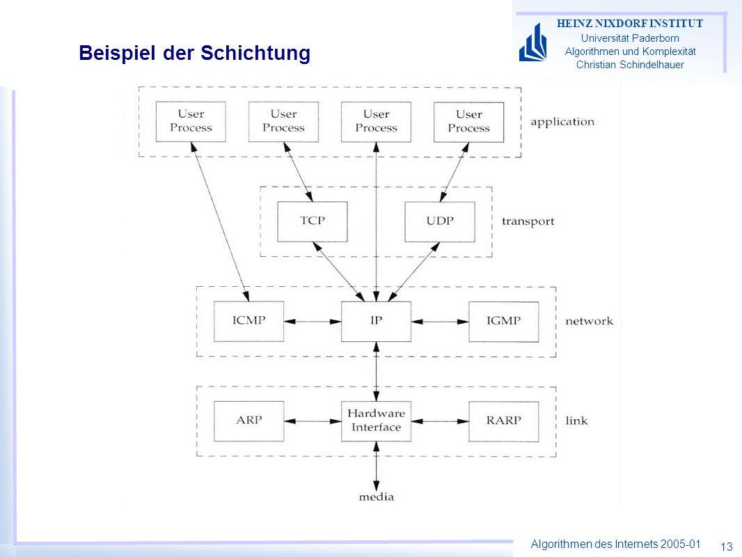 Algorithmen des Internets 2005-01 HEINZ NIXDORF INSTITUT Universität Paderborn Algorithmen und Komplexität Christian Schindelhauer 13 Beispiel der Sch