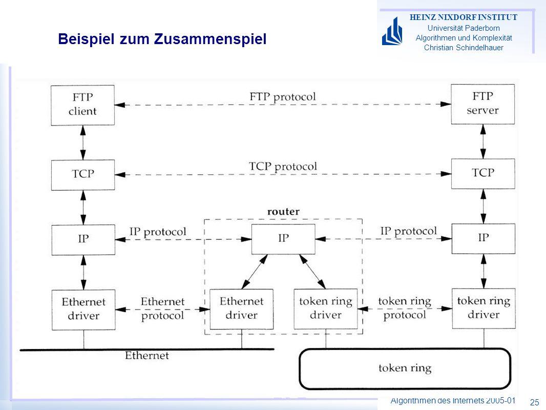 Algorithmen des Internets 2005-01 HEINZ NIXDORF INSTITUT Universität Paderborn Algorithmen und Komplexität Christian Schindelhauer 25 Beispiel zum Zus