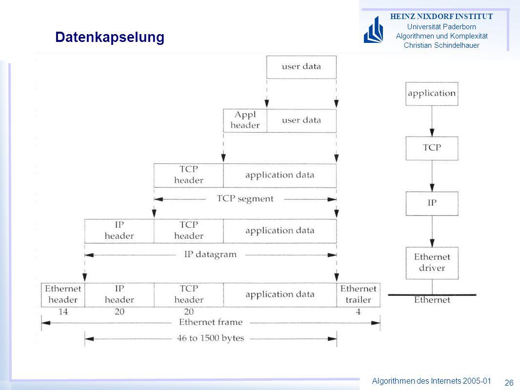 Algorithmen des Internets 2005-01 HEINZ NIXDORF INSTITUT Universität Paderborn Algorithmen und Komplexität Christian Schindelhauer 26 Datenkapselung