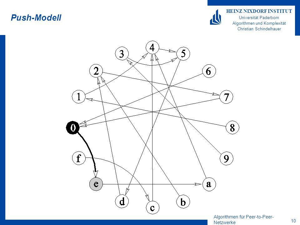 Algorithmen für Peer-to-Peer- Netzwerke 10 HEINZ NIXDORF INSTITUT Universität Paderborn Algorithmen und Komplexität Christian Schindelhauer Push-Modell