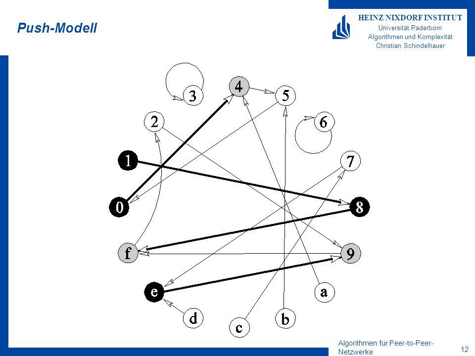 Algorithmen für Peer-to-Peer- Netzwerke 12 HEINZ NIXDORF INSTITUT Universität Paderborn Algorithmen und Komplexität Christian Schindelhauer Push-Modell