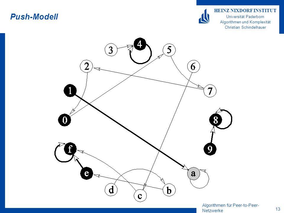 Algorithmen für Peer-to-Peer- Netzwerke 13 HEINZ NIXDORF INSTITUT Universität Paderborn Algorithmen und Komplexität Christian Schindelhauer Push-Modell