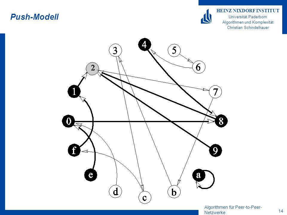 Algorithmen für Peer-to-Peer- Netzwerke 14 HEINZ NIXDORF INSTITUT Universität Paderborn Algorithmen und Komplexität Christian Schindelhauer Push-Modell