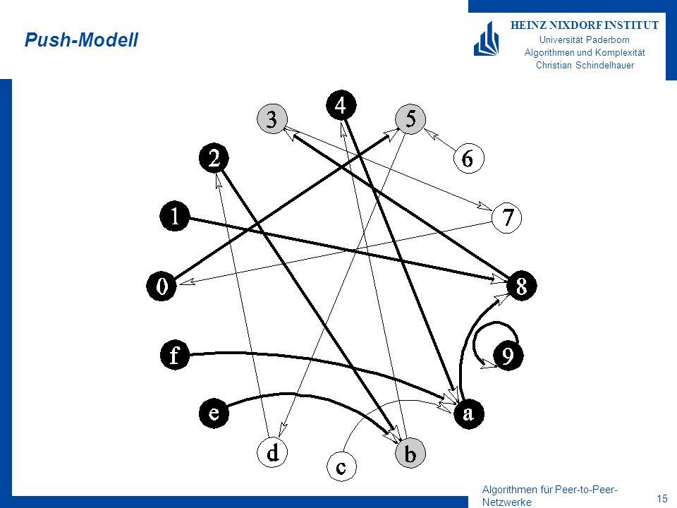 Algorithmen für Peer-to-Peer- Netzwerke 15 HEINZ NIXDORF INSTITUT Universität Paderborn Algorithmen und Komplexität Christian Schindelhauer Push-Modell
