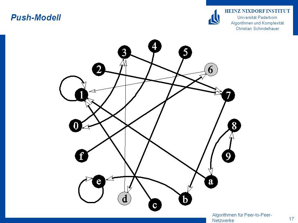 Algorithmen für Peer-to-Peer- Netzwerke 17 HEINZ NIXDORF INSTITUT Universität Paderborn Algorithmen und Komplexität Christian Schindelhauer Push-Modell
