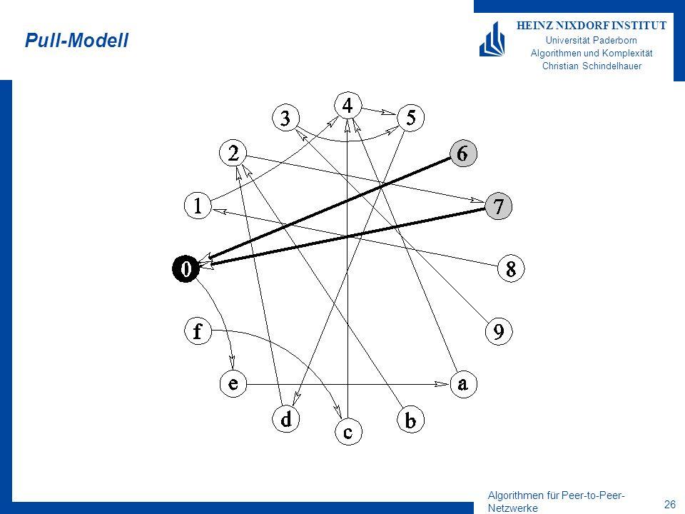 Algorithmen für Peer-to-Peer- Netzwerke 26 HEINZ NIXDORF INSTITUT Universität Paderborn Algorithmen und Komplexität Christian Schindelhauer Pull-Modell