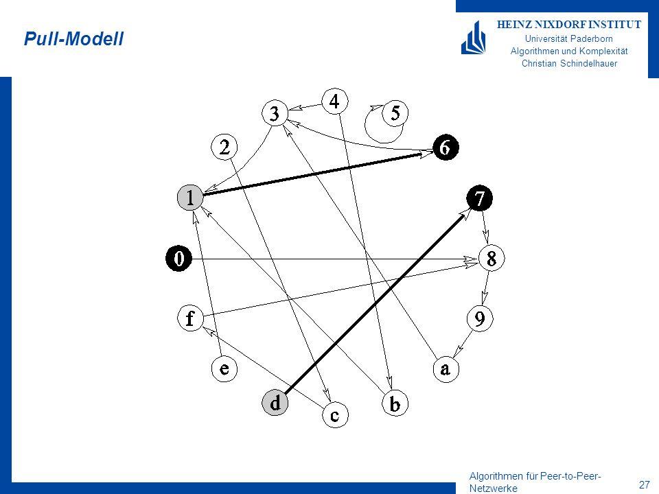 Algorithmen für Peer-to-Peer- Netzwerke 27 HEINZ NIXDORF INSTITUT Universität Paderborn Algorithmen und Komplexität Christian Schindelhauer Pull-Modell