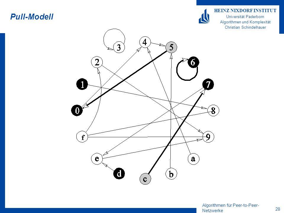 Algorithmen für Peer-to-Peer- Netzwerke 28 HEINZ NIXDORF INSTITUT Universität Paderborn Algorithmen und Komplexität Christian Schindelhauer Pull-Modell