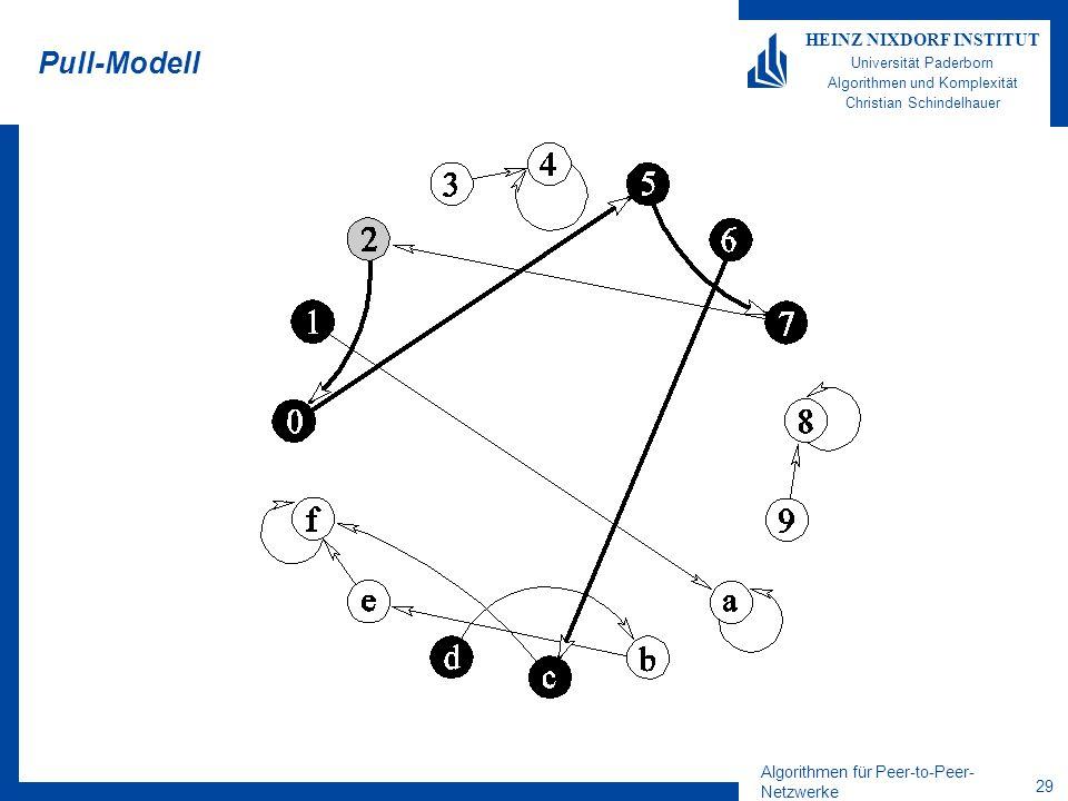 Algorithmen für Peer-to-Peer- Netzwerke 29 HEINZ NIXDORF INSTITUT Universität Paderborn Algorithmen und Komplexität Christian Schindelhauer Pull-Modell