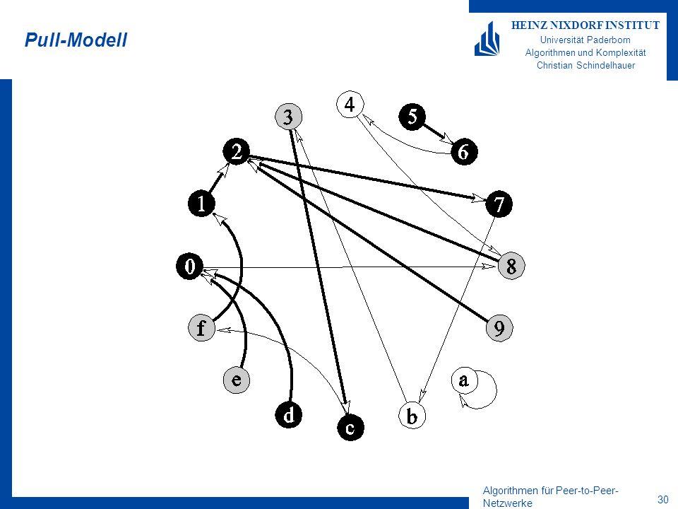 Algorithmen für Peer-to-Peer- Netzwerke 30 HEINZ NIXDORF INSTITUT Universität Paderborn Algorithmen und Komplexität Christian Schindelhauer Pull-Modell
