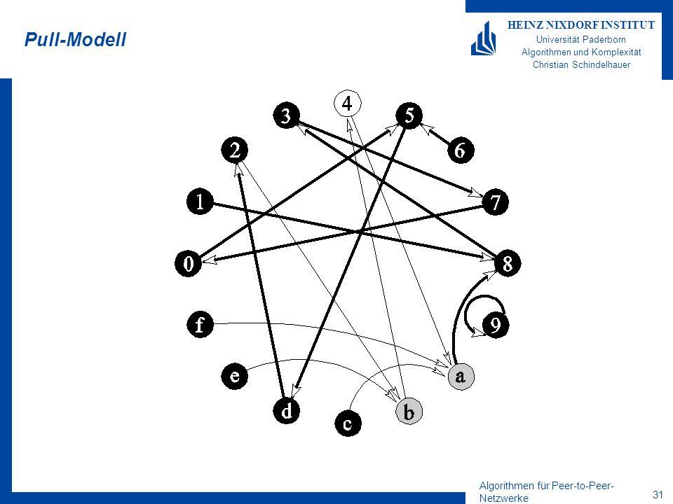 Algorithmen für Peer-to-Peer- Netzwerke 31 HEINZ NIXDORF INSTITUT Universität Paderborn Algorithmen und Komplexität Christian Schindelhauer Pull-Modell