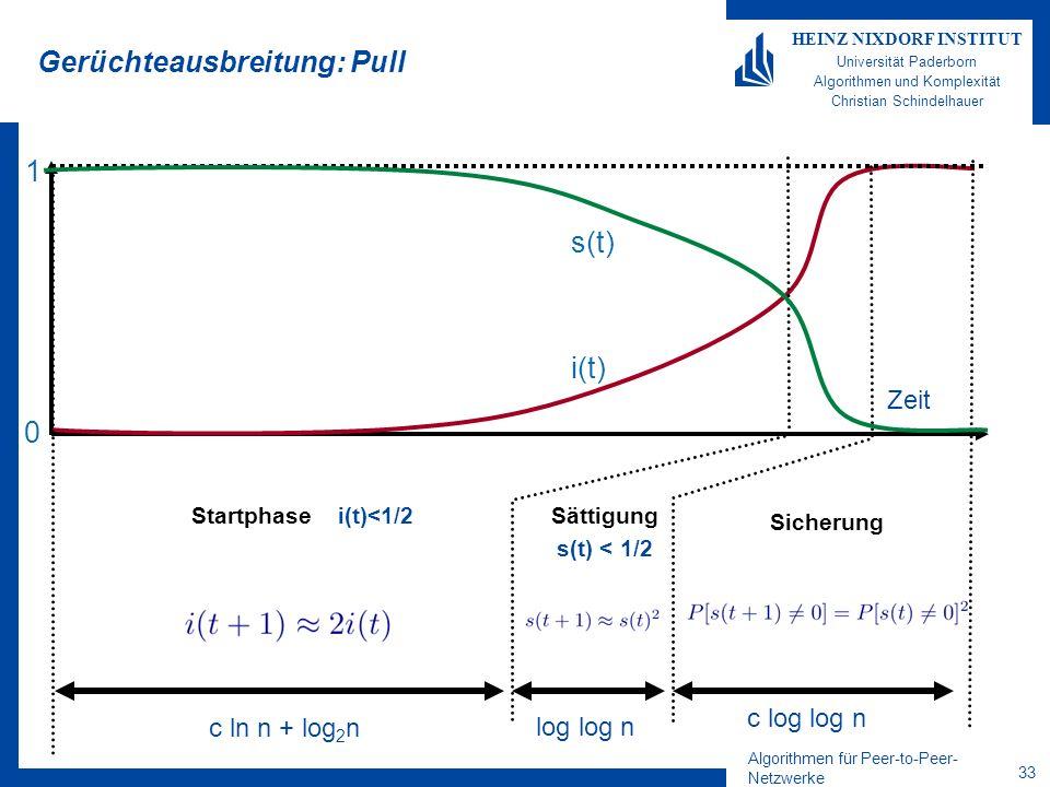 Algorithmen für Peer-to-Peer- Netzwerke 33 HEINZ NIXDORF INSTITUT Universität Paderborn Algorithmen und Komplexität Christian Schindelhauer Gerüchteausbreitung: Pull Startphase i(t)<1/2Sättigung s(t) < 1/2 Sicherung Zeit i(t) s(t) 1 0 c ln n + log 2 n log log n c log log n