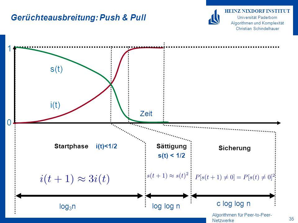 Algorithmen für Peer-to-Peer- Netzwerke 35 HEINZ NIXDORF INSTITUT Universität Paderborn Algorithmen und Komplexität Christian Schindelhauer Gerüchteausbreitung: Push & Pull Startphase i(t)<1/2Sättigung s(t) < 1/2 Sicherung Zeit i(t) s(t) 1 0 log 3 n log log n c log log n