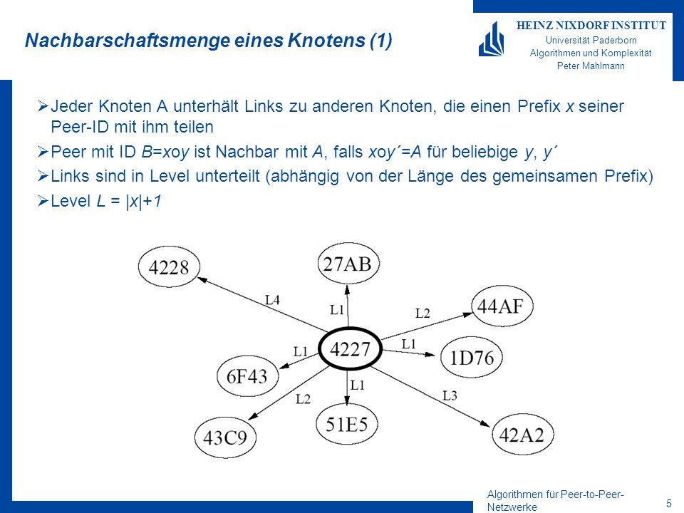 Algorithmen für Peer-to-Peer- Netzwerke 16 HEINZ NIXDORF INSTITUT Universität Paderborn Algorithmen und Komplexität Peter Mahlmann Beispiel Surrogate Routing Suche nach 4666 durch Peer 2716: 2716 4233 4899 4860 Level 1, j=4 Level 2, j=6 existiert nicht, nächste Link: j=8 Level 3, j=6 Knoten 4860 hat keine Level 4 Nachbarn => fertig