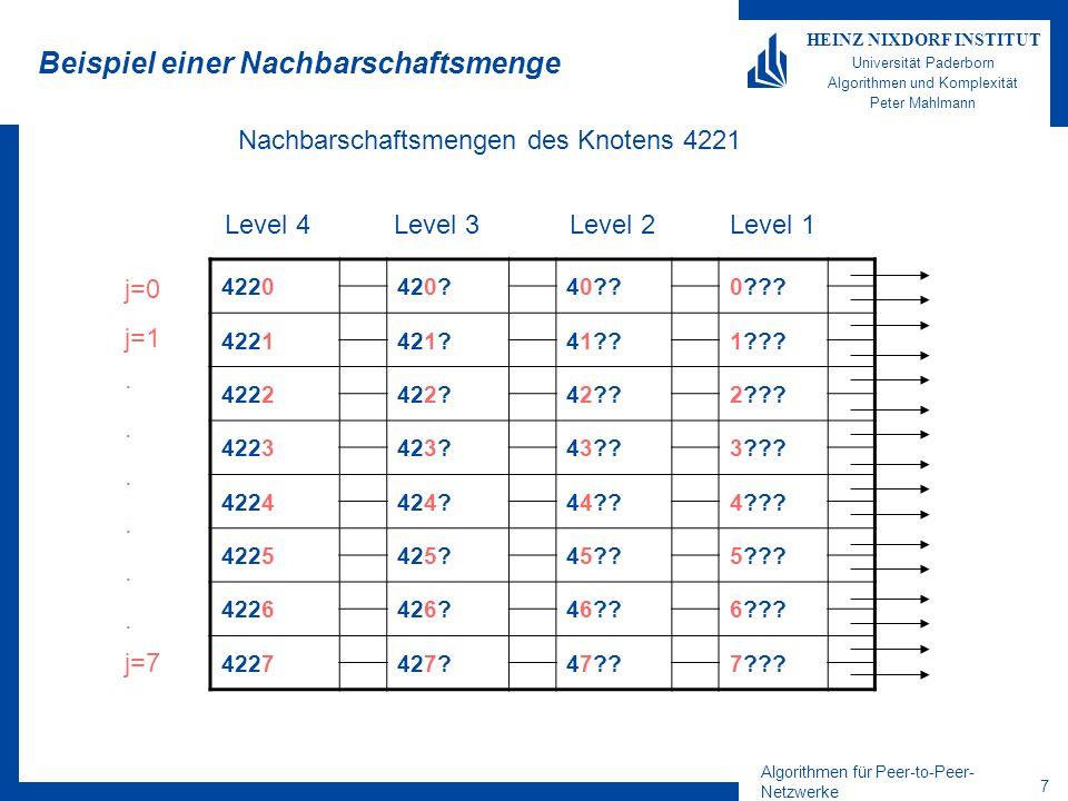 Algorithmen für Peer-to-Peer- Netzwerke 8 HEINZ NIXDORF INSTITUT Universität Paderborn Algorithmen und Komplexität Peter Mahlmann Nachbarschaftsmengen (3) Es werden jedoch nur k Links in jeder Nachbarschaftsmenge verwaltet: (sonst vollständiger Graph!) Nachbarschaftsmengen können (und werden) leer sein!