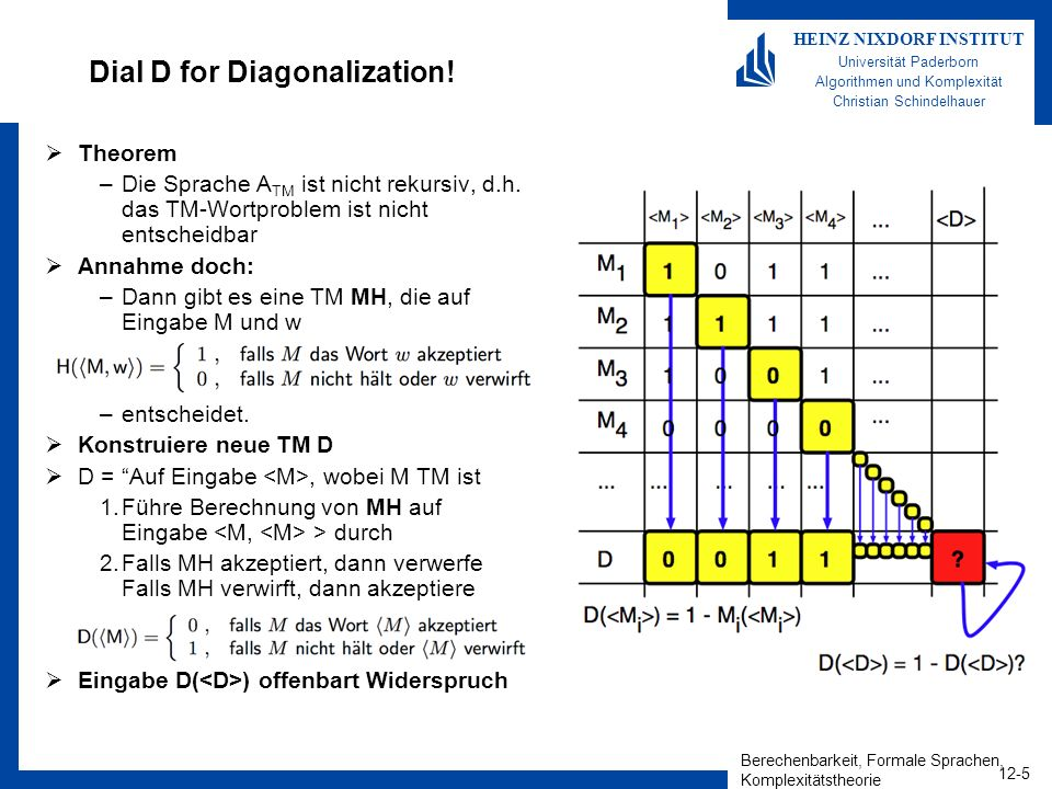 Berechenbarkeit, Formale Sprachen, Komplexitätstheorie 12-5 HEINZ NIXDORF INSTITUT Universität Paderborn Algorithmen und Komplexität Christian Schinde