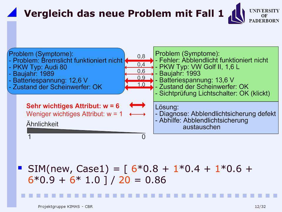 UNIVERSITY OF PADERBORN 12/32 Projektgruppe KIMAS - CBR Vergleich das neue Problem mit Fall 1 SIM(new, Case1) = [ 6*0.8 + 1*0.4 + 1*0.6 + 6*0.9 + 6* 1