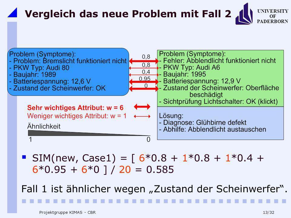 UNIVERSITY OF PADERBORN 13/32 Projektgruppe KIMAS - CBR Vergleich das neue Problem mit Fall 2 SIM(new, Case1) = [ 6*0.8 + 1*0.8 + 1*0.4 + 6*0.95 + 6*0
