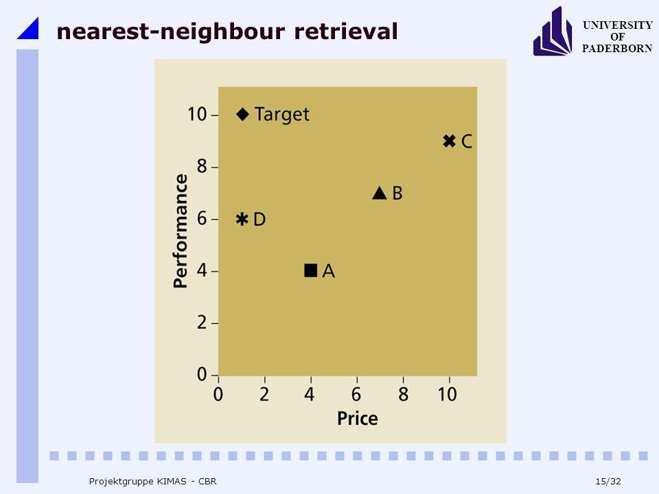 UNIVERSITY OF PADERBORN 15/32 Projektgruppe KIMAS - CBR nearest-neighbour retrieval