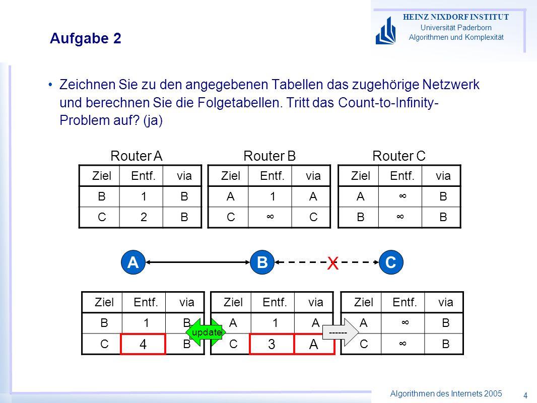 Algorithmen des Internets 2005 HEINZ NIXDORF INSTITUT Universität Paderborn Algorithmen und Komplexität 4 Aufgabe 2 Zeichnen Sie zu den angegebenen Tabellen das zugehörige Netzwerk und berechnen Sie die Folgetabellen.