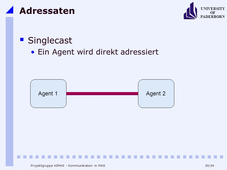 30/34 UNIVERSITY OF PADERBORN Projektgruppe KIMAS - Kommunikation in MAS Adressaten Singlecast Ein Agent wird direkt adressiert Agent 1Agent 2