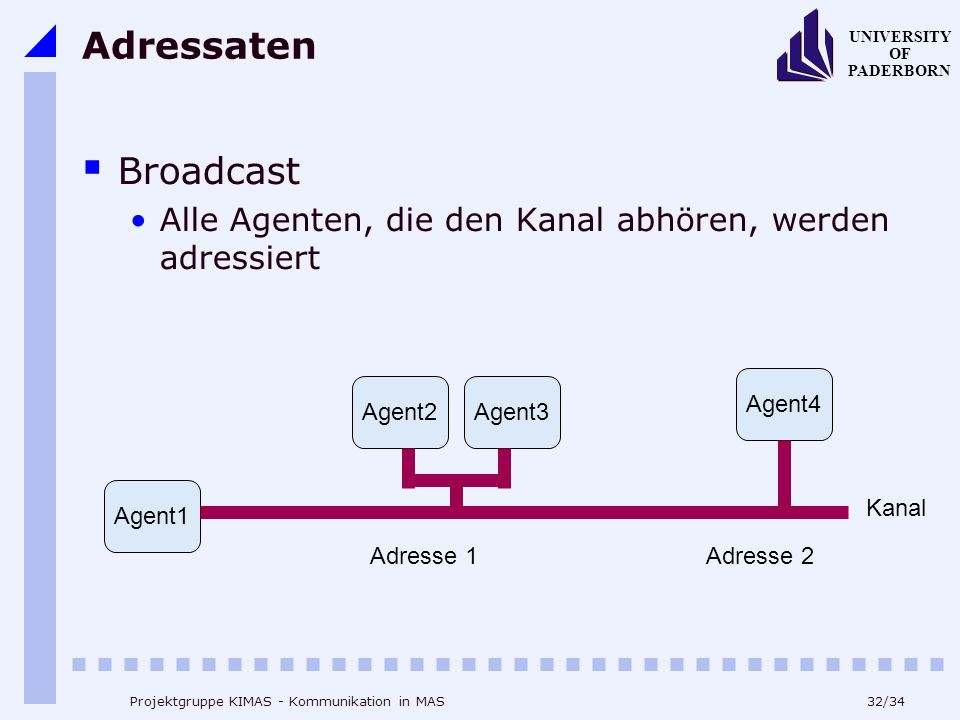 32/34 UNIVERSITY OF PADERBORN Projektgruppe KIMAS - Kommunikation in MAS Adressaten Broadcast Alle Agenten, die den Kanal abhören, werden adressiert A