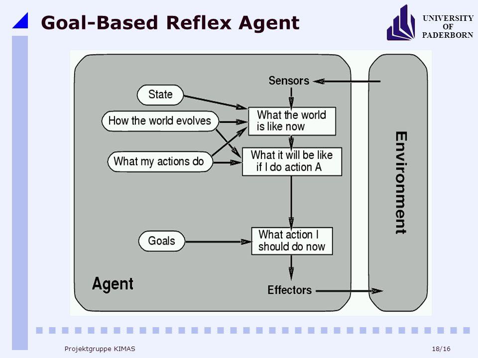 18/16 UNIVERSITY OF PADERBORN Projektgruppe KIMAS Goal-Based Reflex Agent