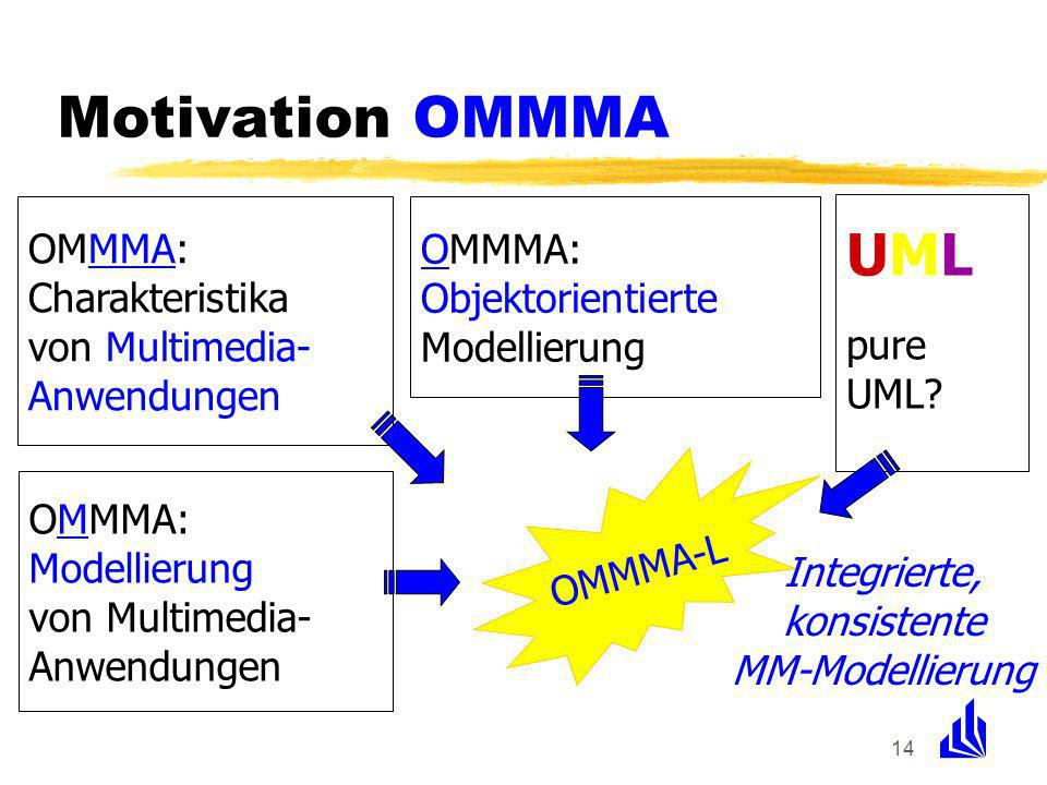 14 OMMMA: Charakteristika von Multimedia- Anwendungen OMMMA: Modellierung von Multimedia- Anwendungen OMMMA: Objektorientierte Modellierung OMMMA-L Integrierte, konsistente MM-Modellierung UML pure UML.