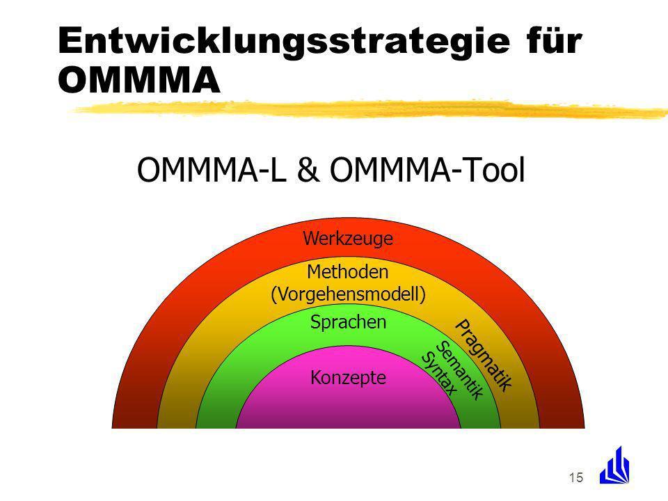15 Entwicklungsstrategie für OMMMA OMMMA-L & OMMMA-Tool Werkzeuge Methoden (Vorgehensmodell) Sprachen Konzepte Pragmatik Semantik Syntax