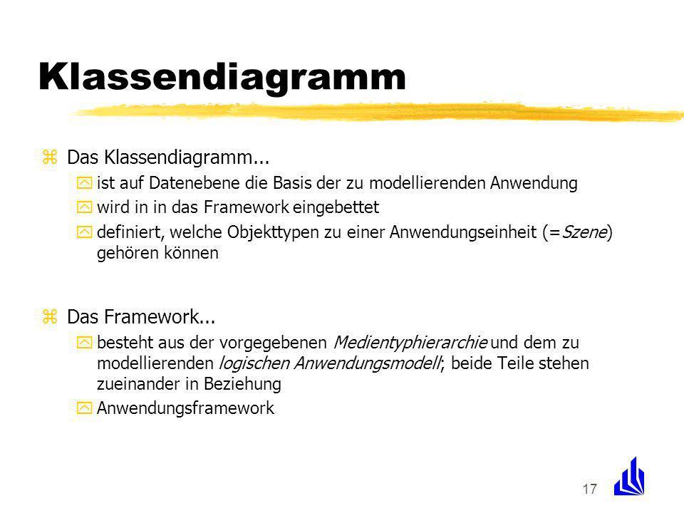 17 Klassendiagramm zDas Klassendiagramm... yist auf Datenebene die Basis der zu modellierenden Anwendung ywird in in das Framework eingebettet ydefini