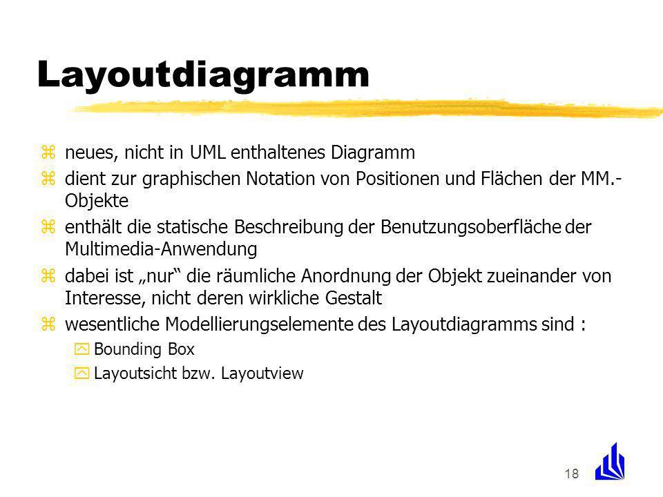 18 Layoutdiagramm zneues, nicht in UML enthaltenes Diagramm zdient zur graphischen Notation von Positionen und Flächen der MM.- Objekte zenthält die statische Beschreibung der Benutzungsoberfläche der Multimedia-Anwendung zdabei ist nur die räumliche Anordnung der Objekt zueinander von Interesse, nicht deren wirkliche Gestalt zwesentliche Modellierungselemente des Layoutdiagramms sind : yBounding Box yLayoutsicht bzw.