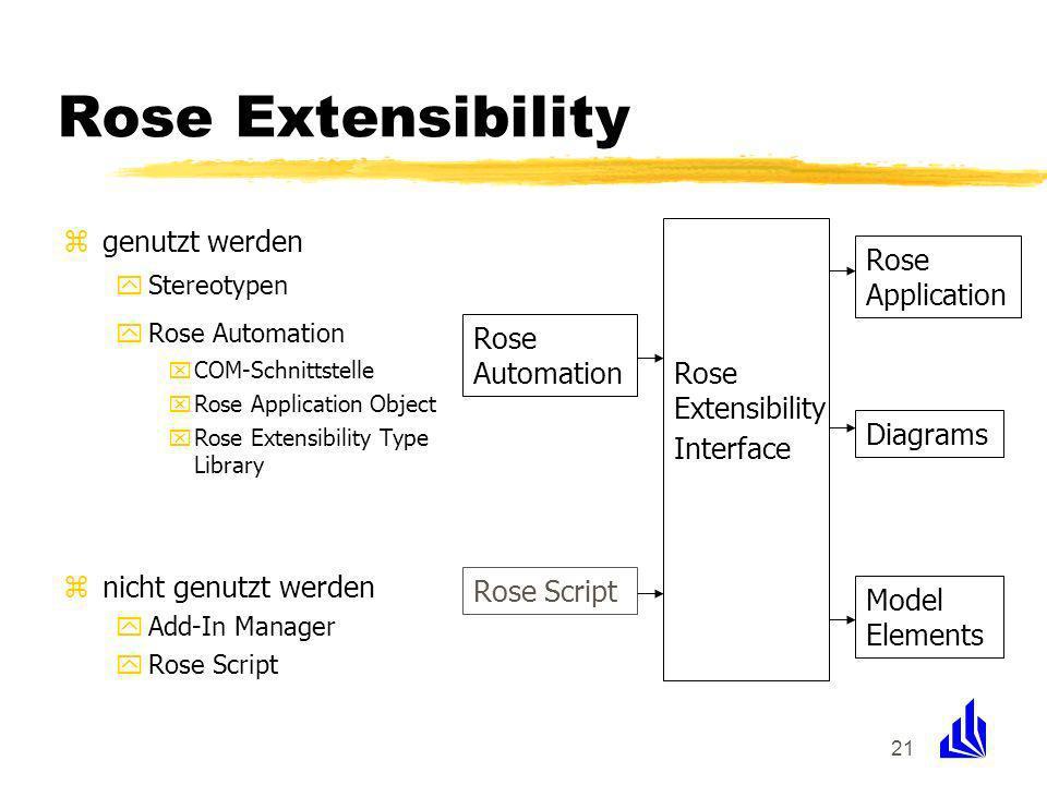 21 Rose Extensibility zgenutzt werden yStereotypen yRose Automation xCOM-Schnittstelle xRose Application Object xRose Extensibility Type Library znicht genutzt werden yAdd-In Manager yRose Script Rose Extensibility Interface Rose Script Rose Automation Diagrams Rose Application Model Elements