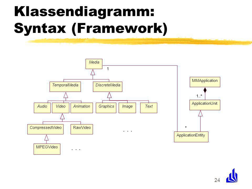 24 Klassendiagramm: Syntax (Framework) TemporalMediaDiscreteMedia AudioVideoAnimationGraphicsImageText CompressedVideoRawVideo MPEGVideo... Applicatio