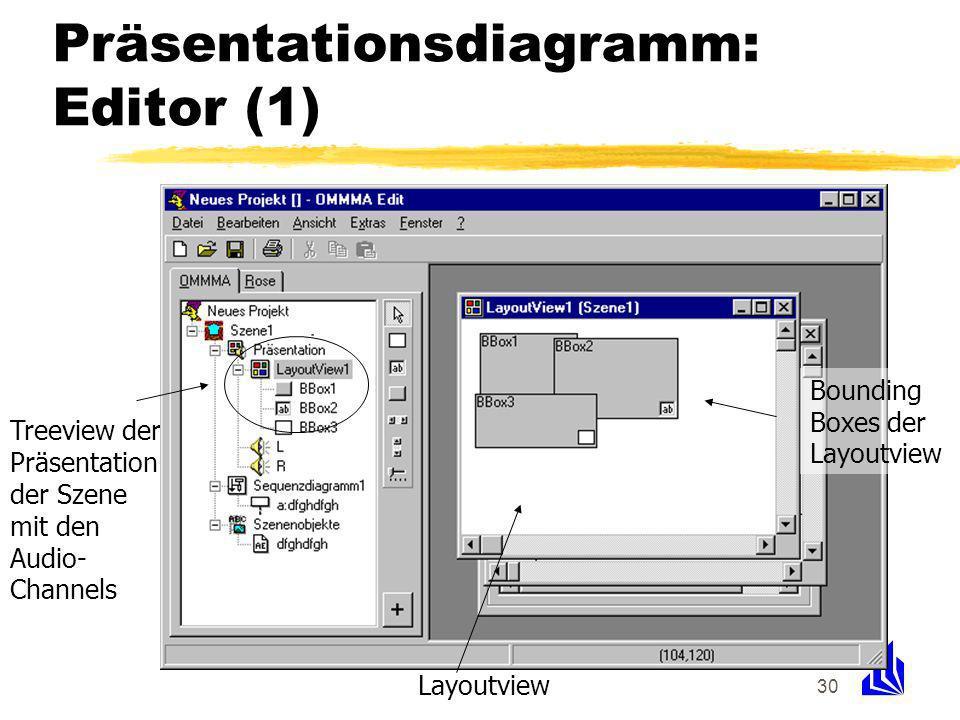 30 Präsentationsdiagramm: Editor (1) Treeview der Präsentation der Szene mit den Audio- Channels Layoutview Bounding Boxes der Layoutview
